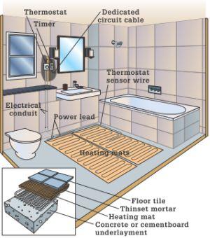 Floor-Warming System